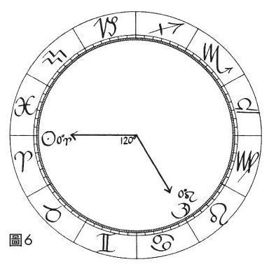 積木-占星相位研究-三分相.JPG