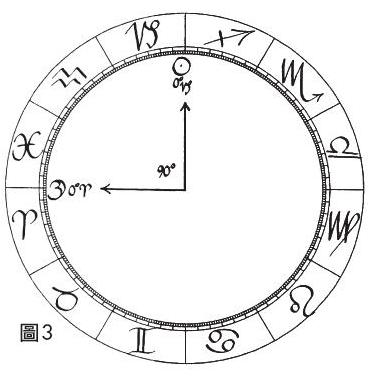積木-占星相位研究-四分相.JPG