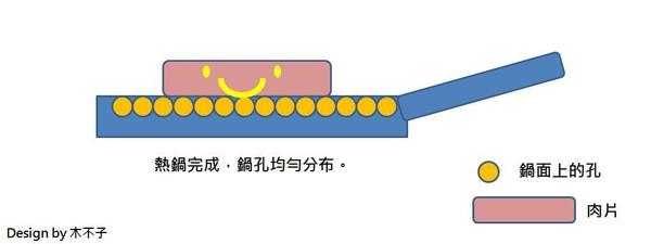 不鏽鋼不沾鍋分析2.jpg