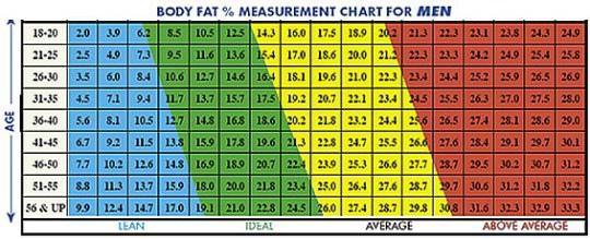 ideal-body-fat-percentage-man