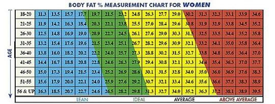 ideal-body-fat-percentage-woman
