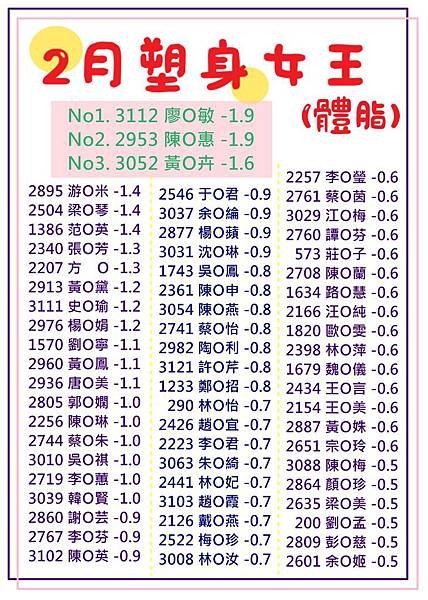 2月塑身女王(體脂).jpg