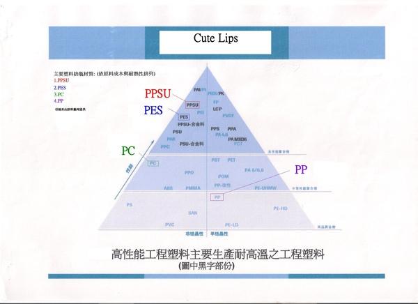 塑料性能圖.JPG