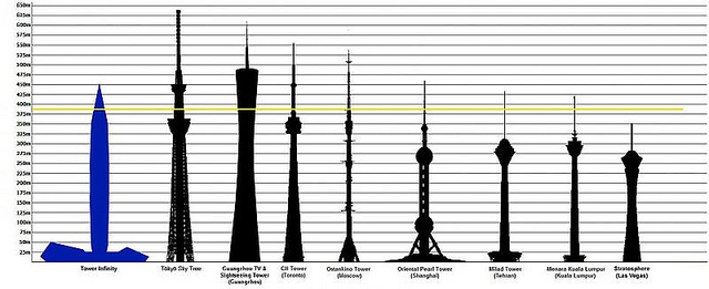 800px-Height_comparison_tower_infinity