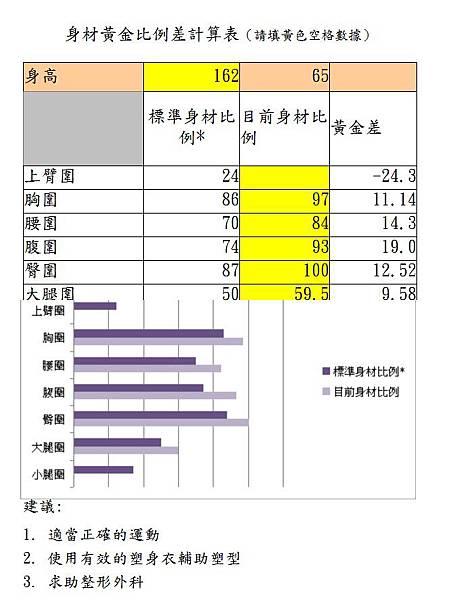 東方女性身材黃金比例差計算表.jpg