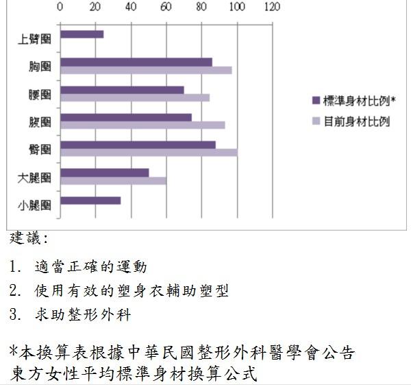 東方女性身材黃金比例差計算表2.jpg