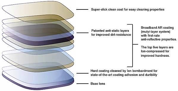 lenses-layers.jpg