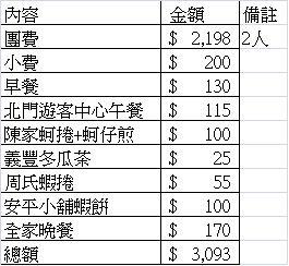 2015.6.20台南一日遊費用