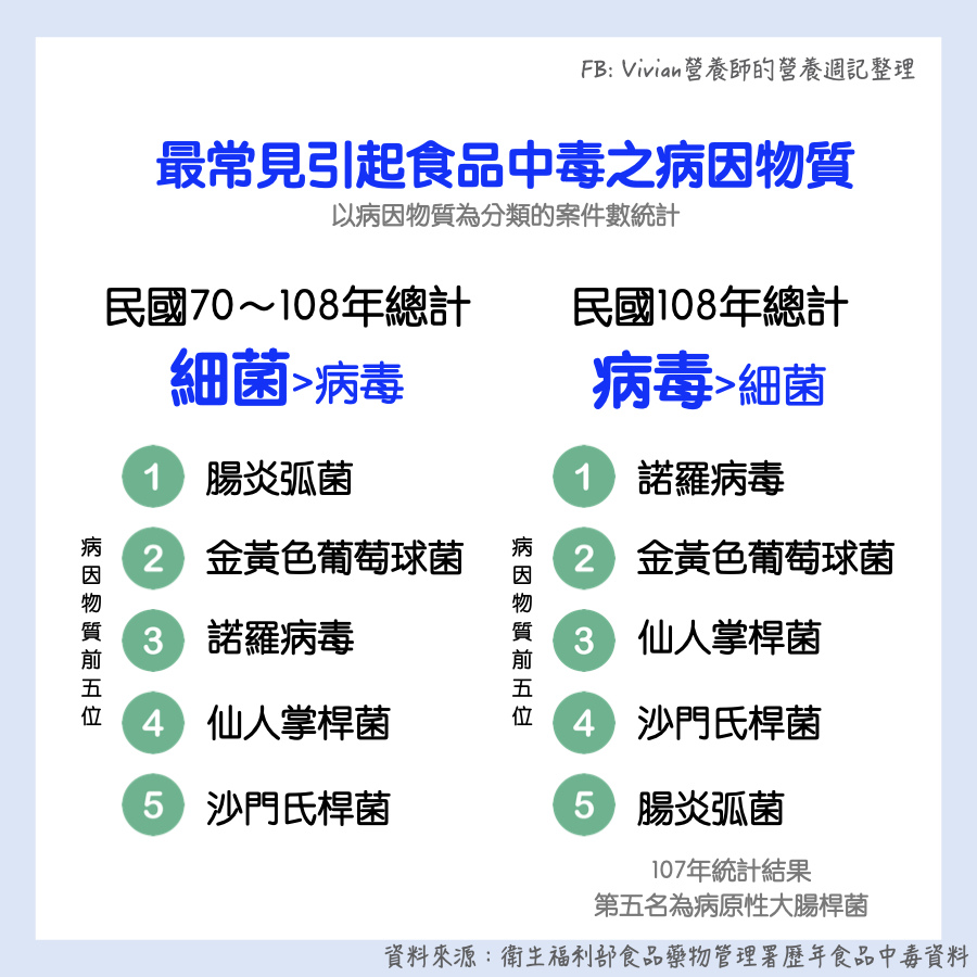 台灣營養師Vivian【食安懶人包】最新!70-108年食品中毒統計整理