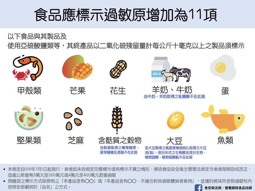 台灣營養師Vivian【法規懶人包】食品應標示過敏原增加為11項