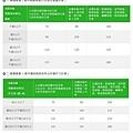 中華郵政-包裹資費