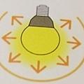 一般燈泡LED的光線擴散方式