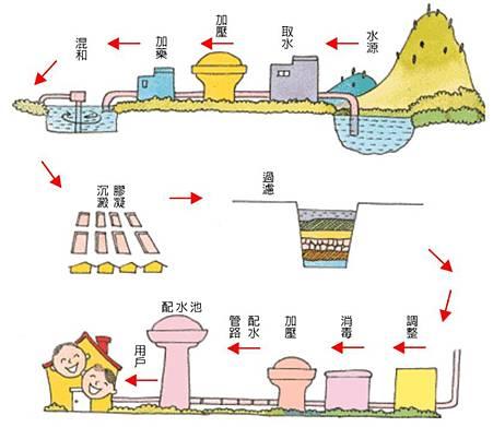 自來水到我家:取水、導水、淨水、送(配)水。.jpg