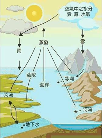 珍貴水資源:水與大自然、生活的好伙伴。.jpg