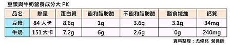 補鈣除了牛奶,營養師:豆漿、豌豆奶有意想不到的好處〜 4.jpg
