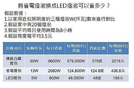 夏天怕電費爆表?超強懶人省電法 每期幫省500元7.jpg