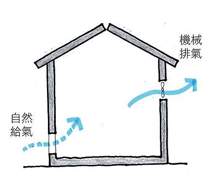 抽風換氣法.jpg
