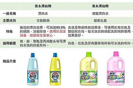 使用漂白水消毒正確的方法2.jpg