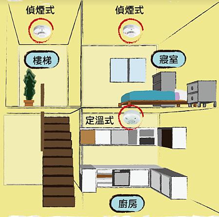 住宅用火災警報器有什麼種類?.png