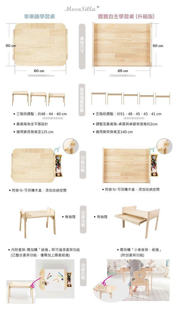 享樂趣學習桌VS寶寶自主學習桌升級版.jpg