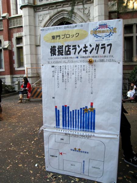 還有票選人氣攤位排行榜