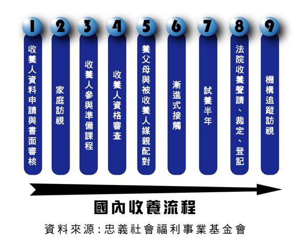 國內收養流程圖.jpg