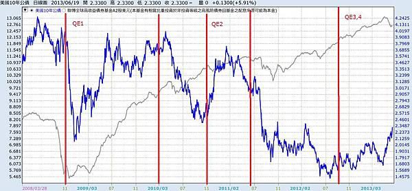 殖利率與QE