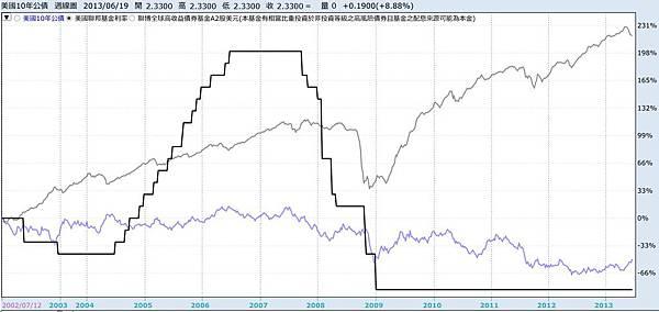 殖利率與股票