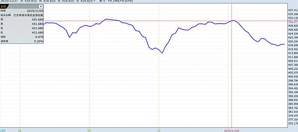 高收益債指數.png