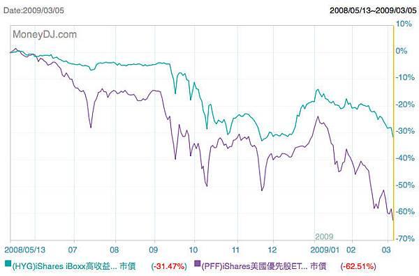 特別股金融風暴.jpg
