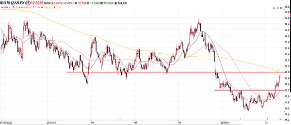 南非幣日線.png