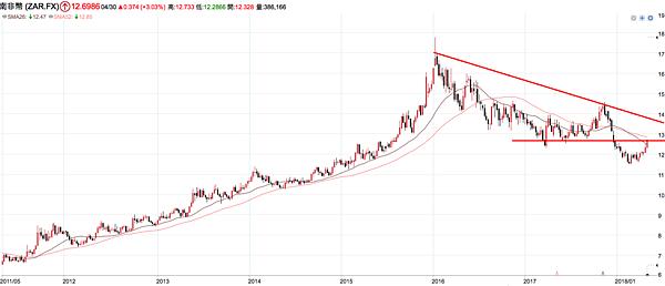 南非幣週線.png