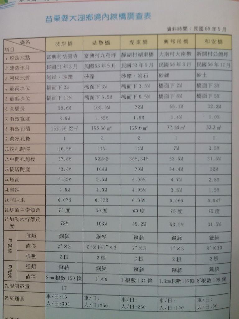 苗栗縣大湖鄉境內線橋調查表