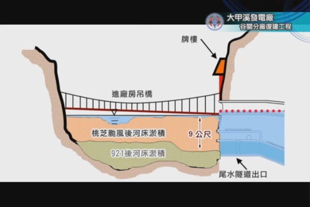 大甲溪發電廠河床淤積示意圖