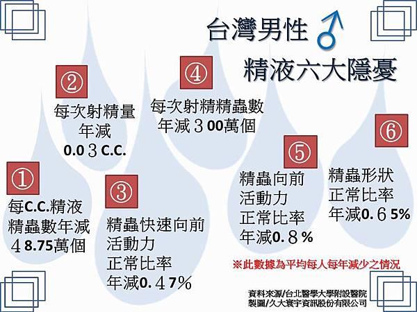台灣男性精液六大隱憂圖20190718.jpg