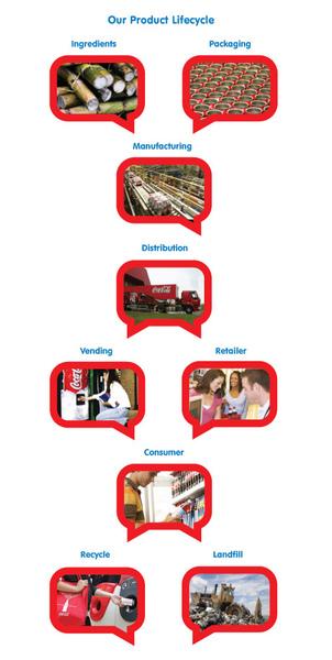 4_coke_productlifecycle.jpg