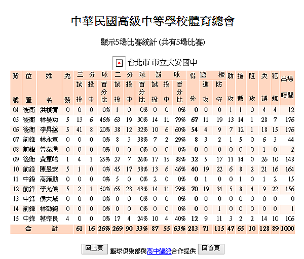 JHBL複賽攻守紀錄