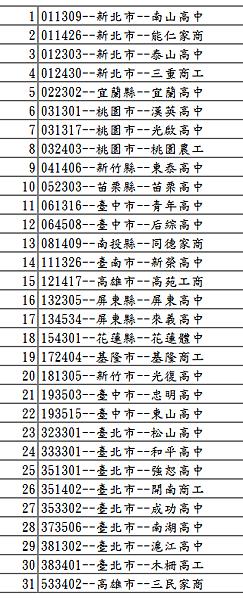 104HBL報名隊伍