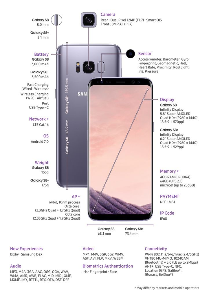 Samsung Galaxy S8S8