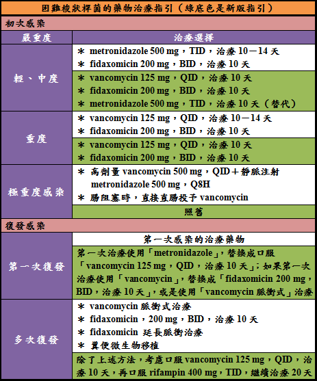 困難梭狀桿菌藥物.png