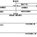 2012-03-? 戀Onlin