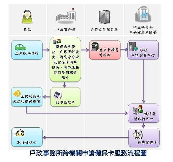 戶政事務所跨機關申請健保卡服務流程圖