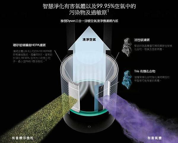 Dyson TP04空氣清淨機濾網由HEPA玻璃纖維濾網、三倍活性碳濾網、Tris有機化合物組成