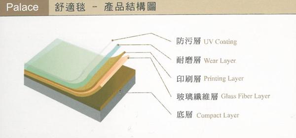 舒適毯產品結構圖