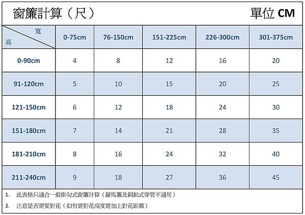 窗簾計算表