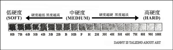 鉛筆硬度標示法(小).jpg