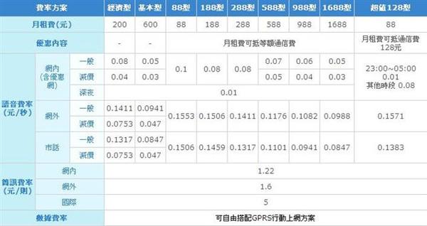 中華電信2G.JPG