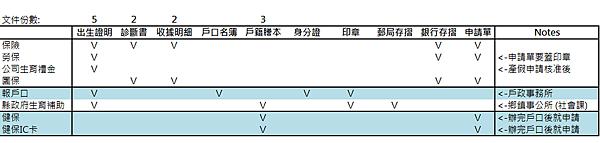 3.報戶口(4)