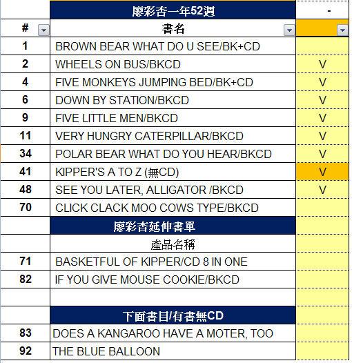 4-廖彩杏英文書單