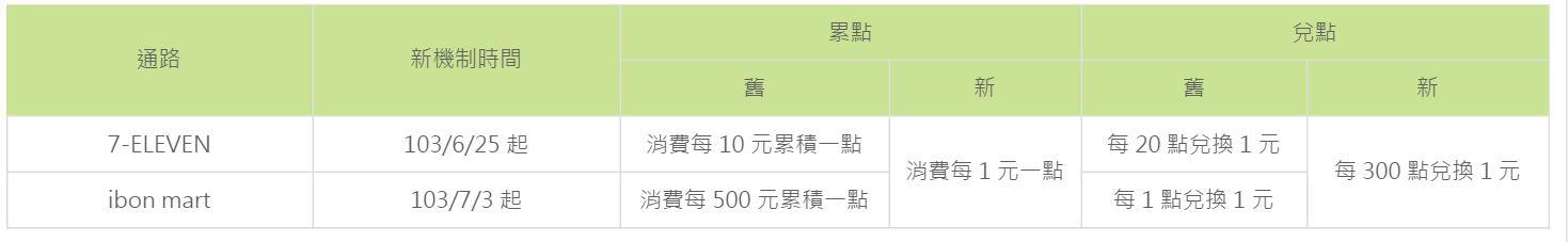 玉山icash聯名卡 (7).JPG